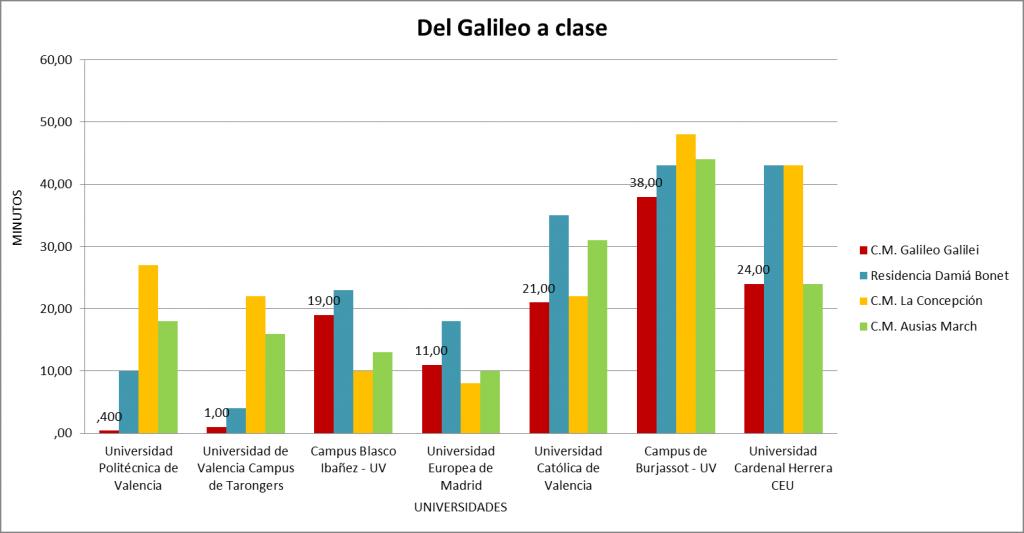 Colegio Mayor Valencia, mejor ubicación