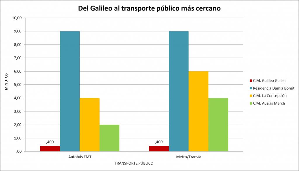 Colegio Mayor Valencia, transporte público