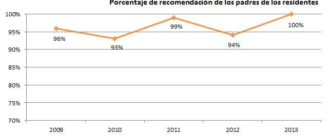 Colegio Mayor Valencia recomendación padres