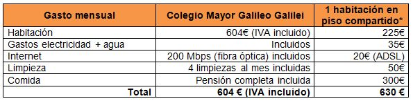 comparativa COLEGIO MAYOR VALENCIA
