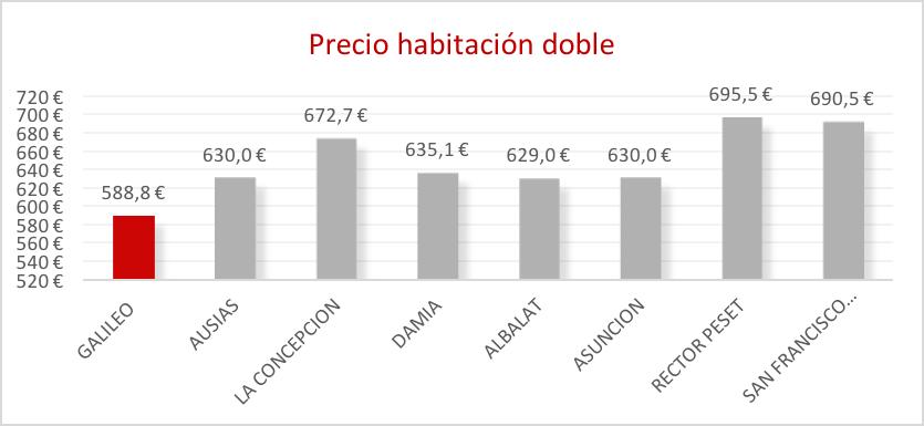 Colegio-Mayor-Galileo-precio-habitacion-doble