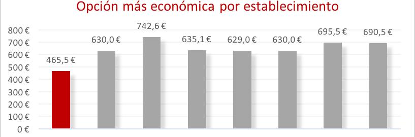 cabecera colegio mayor valencia opcion mas economica