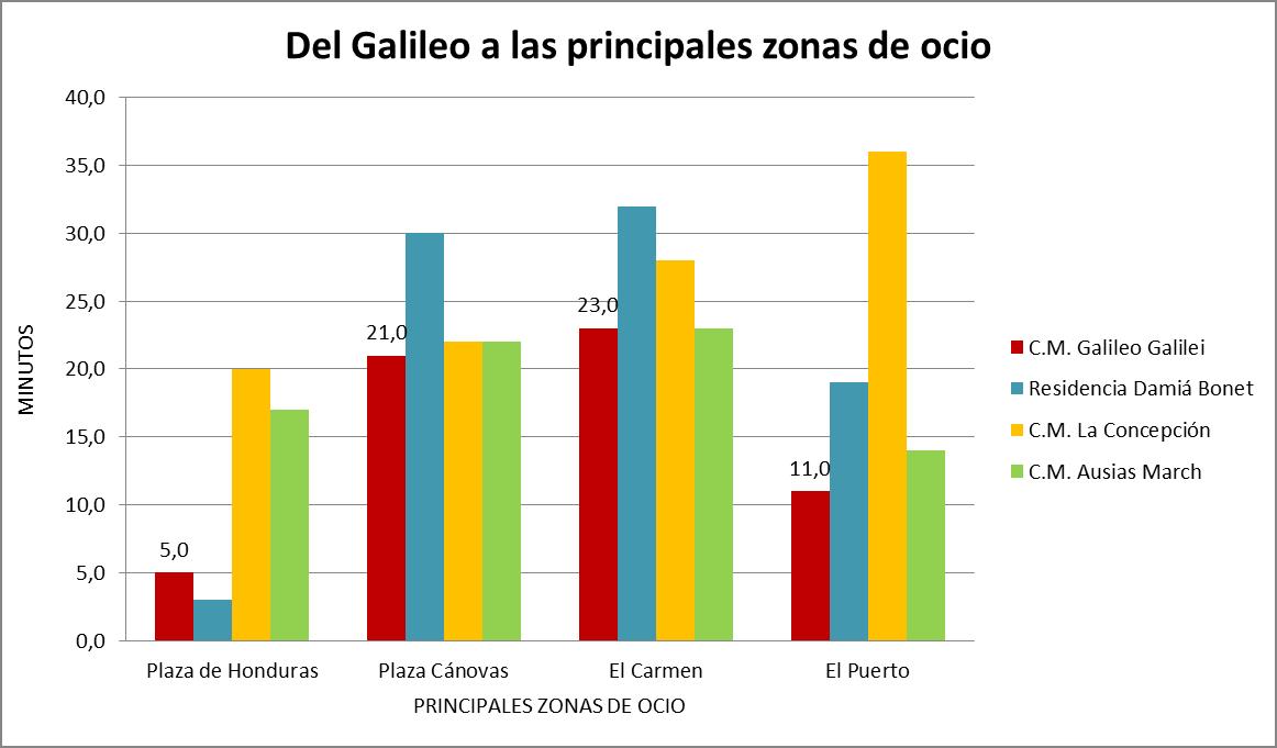 Colegio Mayor Valencia, de marcha