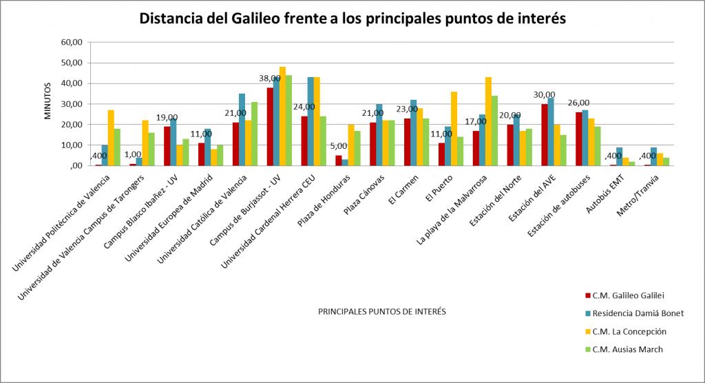 Colegio Mayor Valencia, distancia puntos de interés