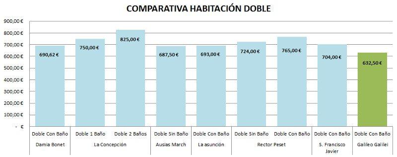 comparativa habitación doble en precios residencia universitaria en Valencia