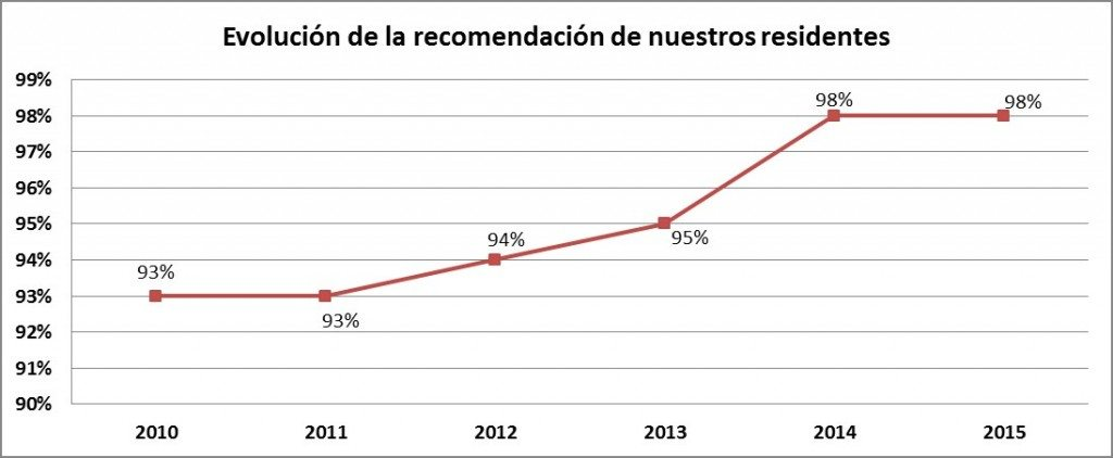 grafico satisfaccion residentes Galileo Galilei