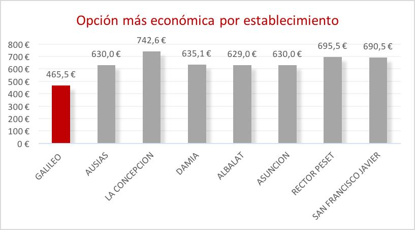 colegio-mayor-valencia-opcion-mas-economica